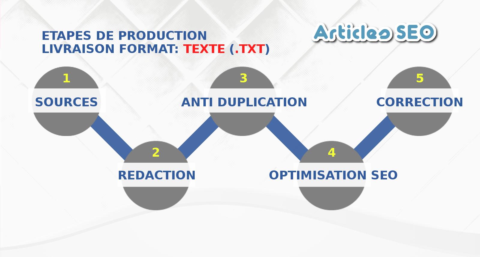 Article SEO, Schéma de production 1